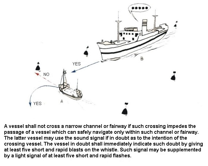 Action to Avoid Collision Narrow Channels 2