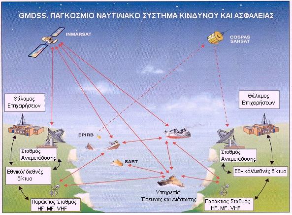 GMDSS Παγκόσμιο Ναυτιλιακό Σύστημα Κινδύνου και Ασφάλειας
