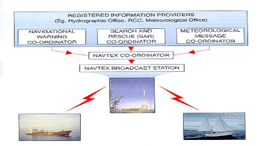 NAVTEX International Automated Service for Promulgation of_Navigational and Meteorological Warnings