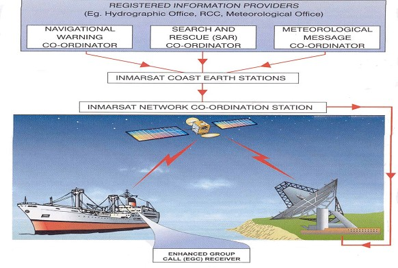 INMARSAT International Satelite Maritime Organization